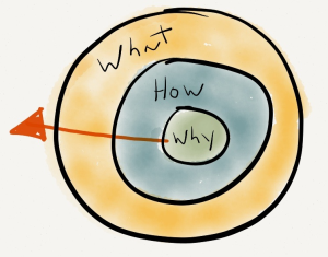 start with why simon sinek